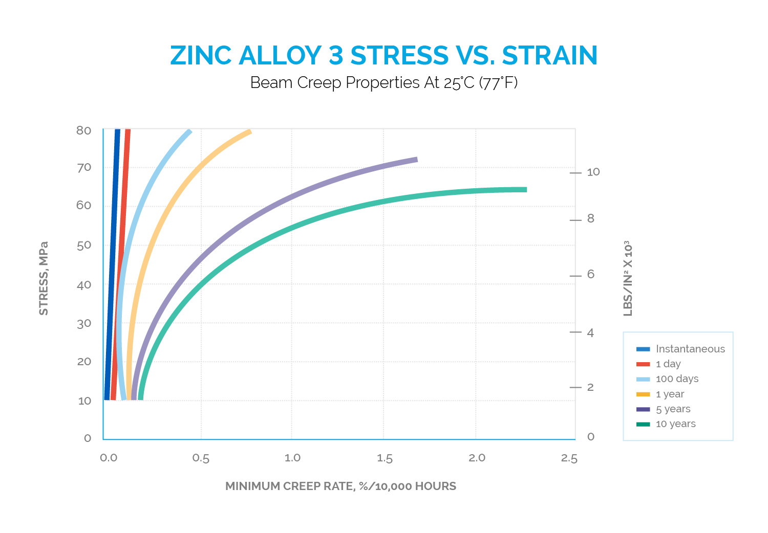 Beam Creep Properties of Zinc Alloy 3 Stress Vs. Strain - Dynacast Zinc Die Casting
