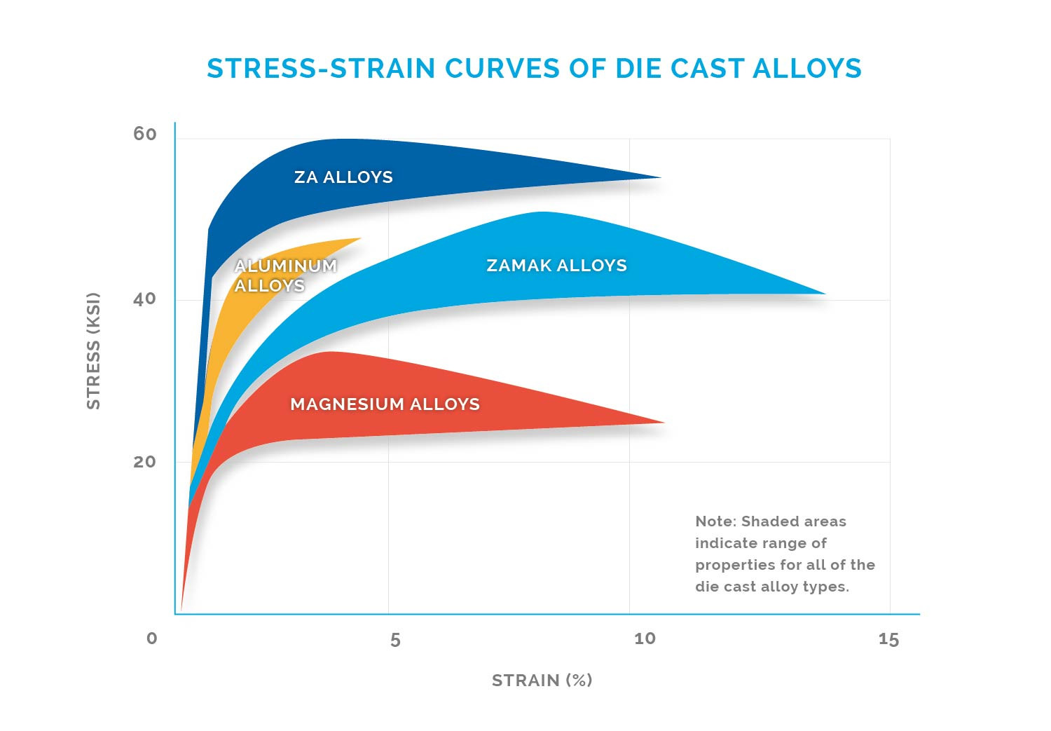 Stress strain curve graph for die casting alloys